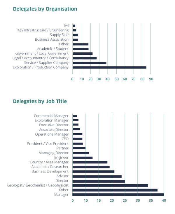 delegates-graphs
